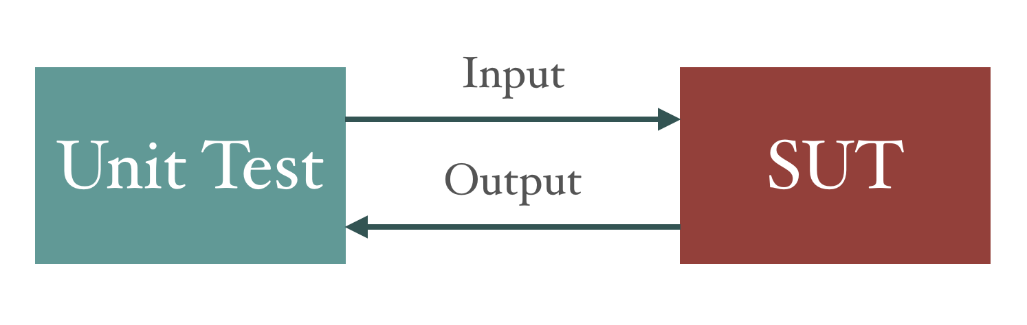 Visualisation of a direct input and output