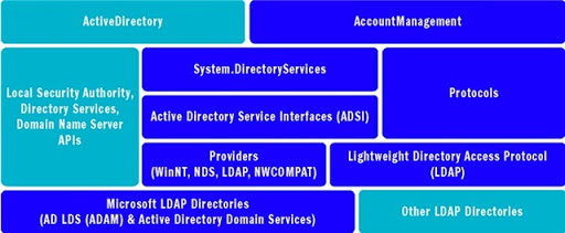 System.DirectoryServices.AccountManagement