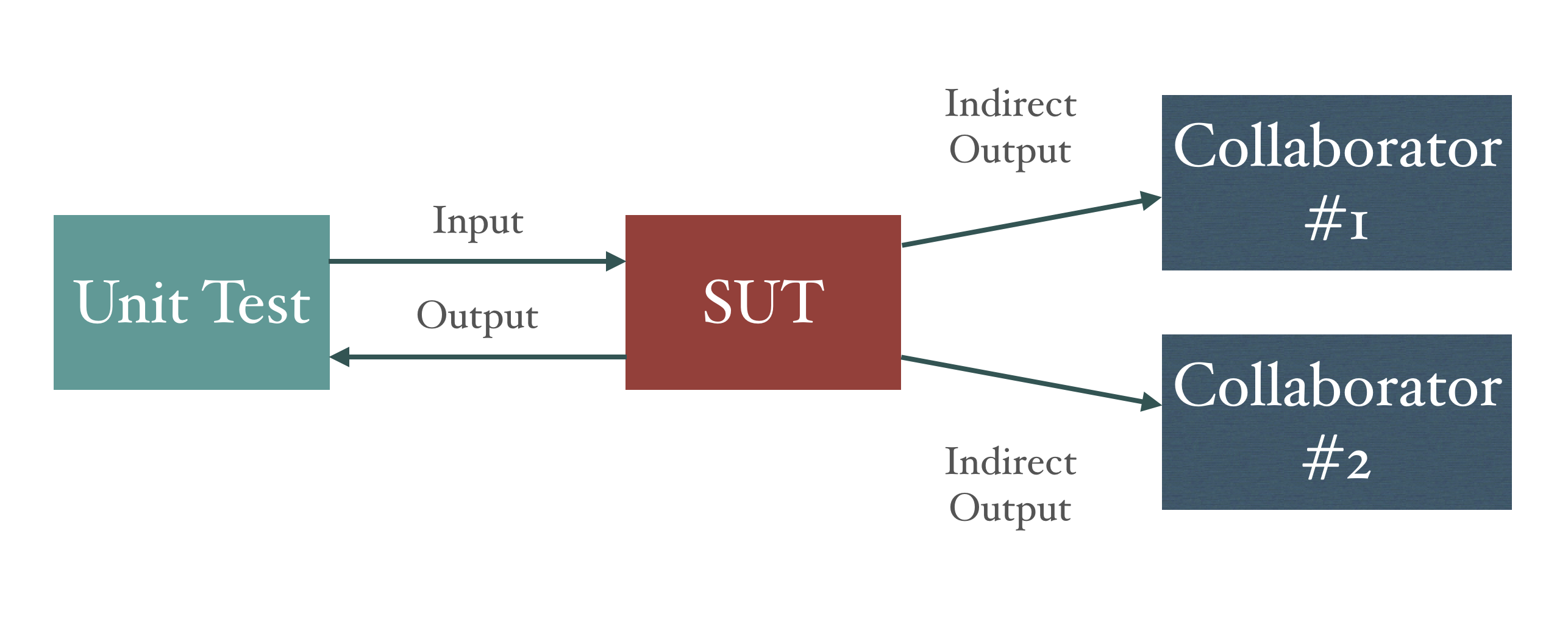 Visualisation of indirect utputs