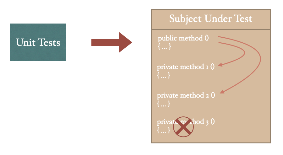 Testing private methods through their public counterparts