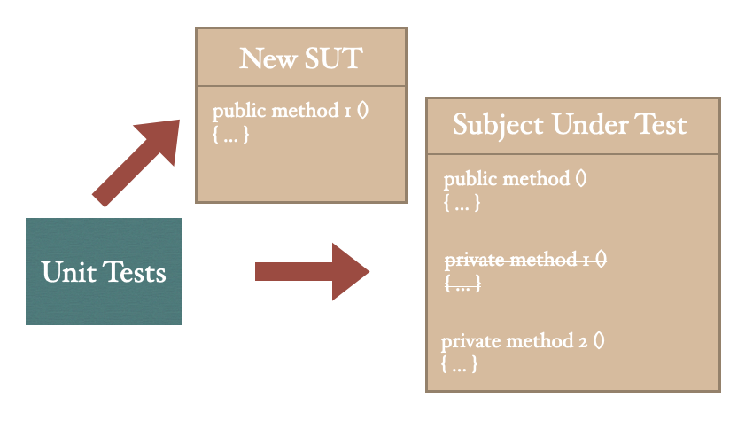 Moving a private method as a public method to new class
