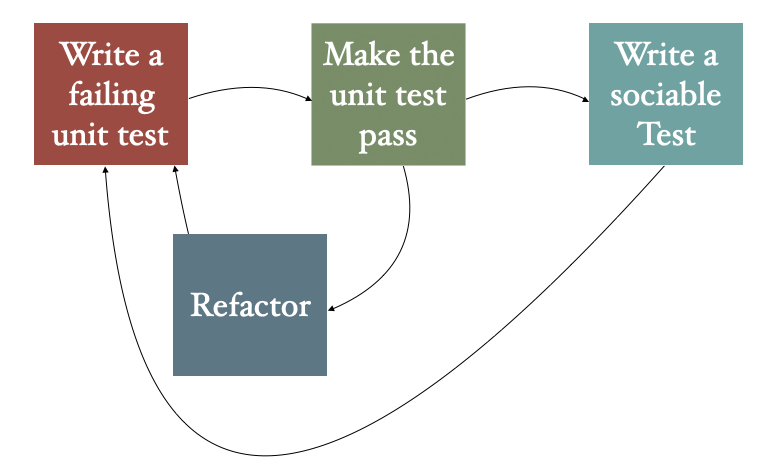 The Inside-Out Test-Driven-Development process