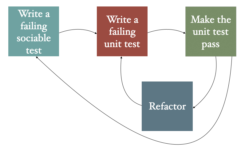 The Outside-In Test-Driven-Development process