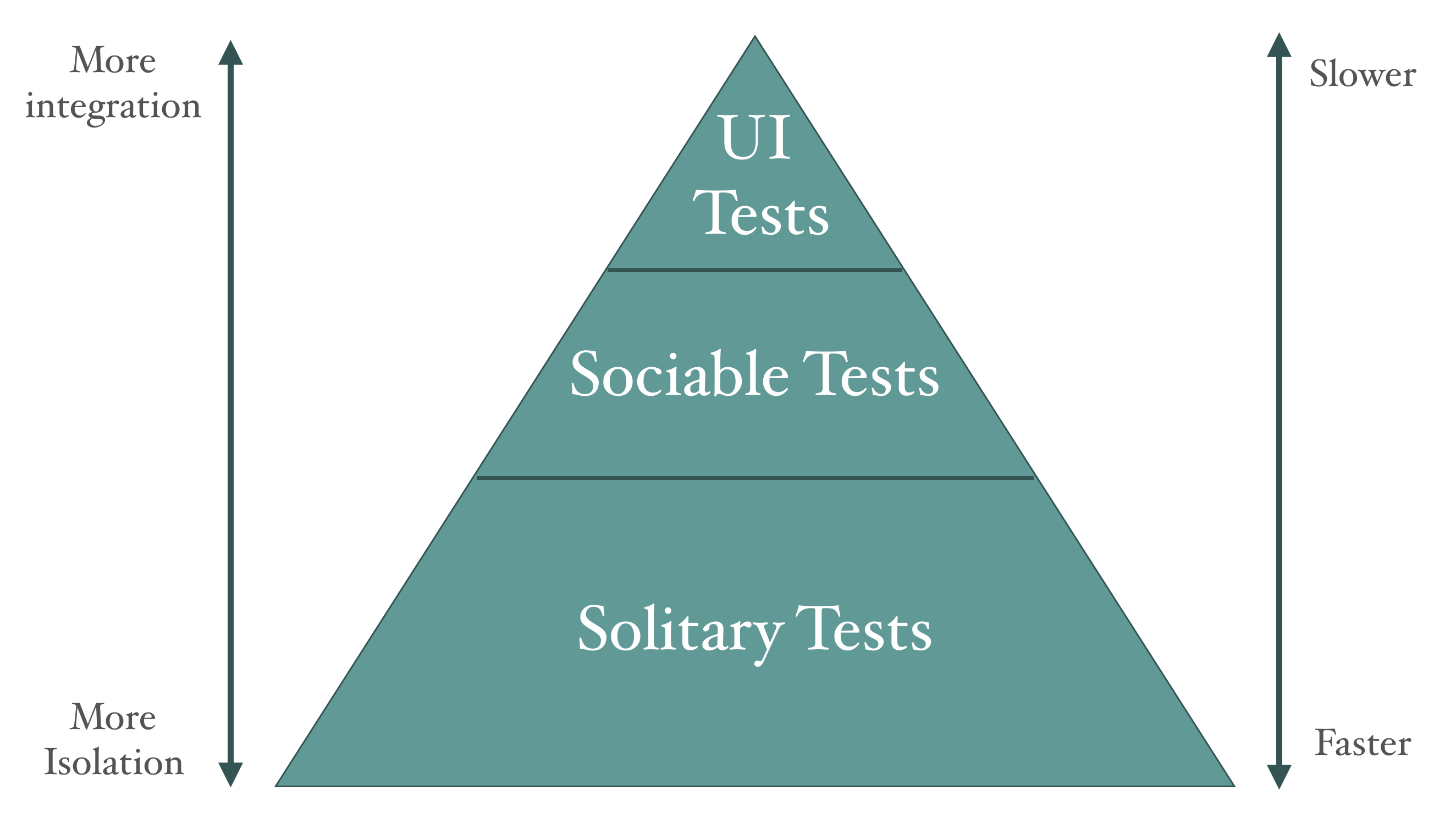 The test pyramid and it's different layers